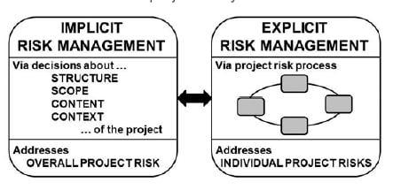 Chart showing how implicit risk management addressing overall project risk and explicit risk management addressing individual project risks are related