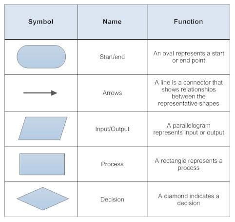 workflow diagram symbols explained