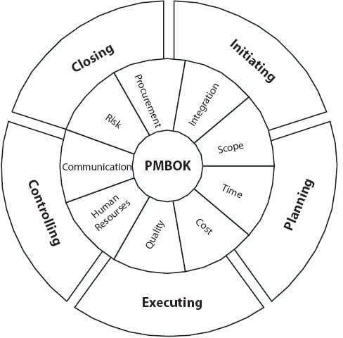 Diagram of project management process groups