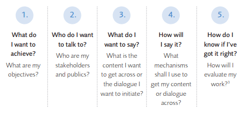 image showing the 5 key elements of a good communication plan