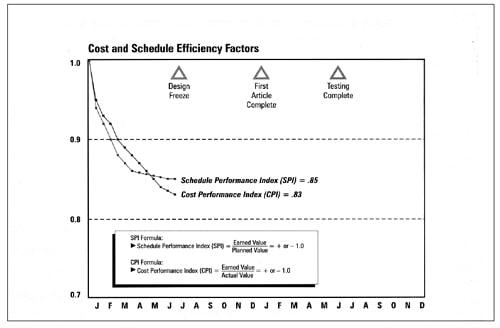 Cost and schedule efficiency factors