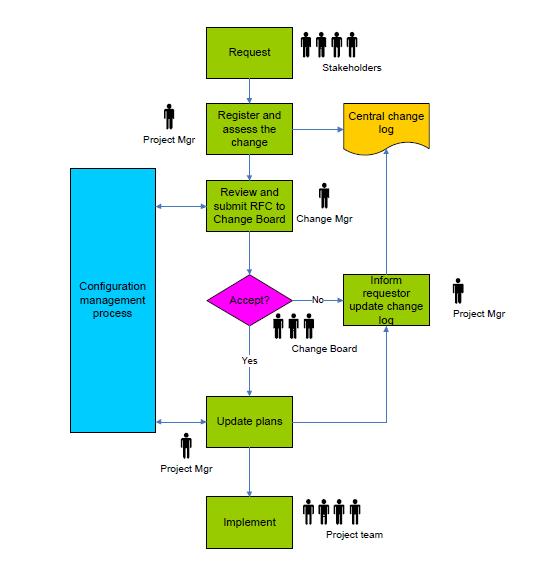 screenshot of process flow diagram example