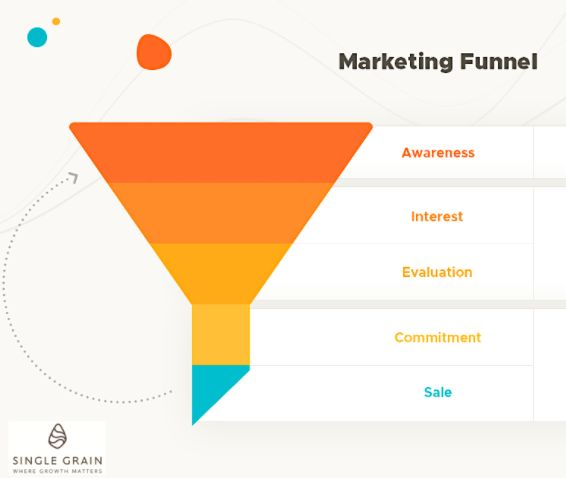 5 stages of a marketing funnel