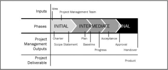 Project documents diagram