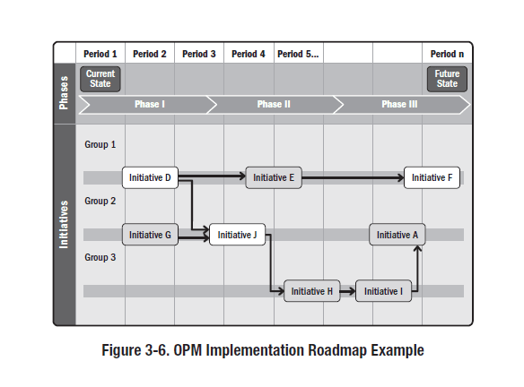 Screenshot from PMI's Implementing OPM guide showcasing OPM Implementation Roadmap