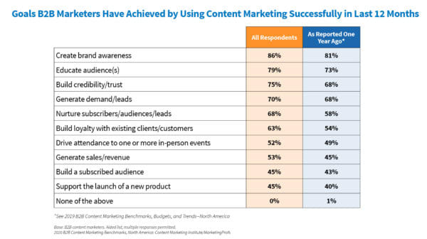 Research from the Content Marketing Institute shows that content marketing can improve brand awareness