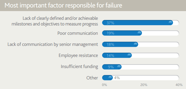 A bar chart showcasing the top reasons for project failure