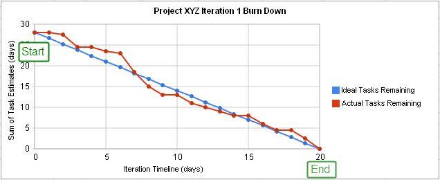 Illustration of a burndown chart in agile