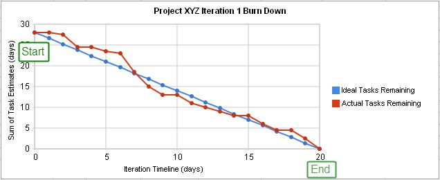 Burn down chart of an agile iteration's progress