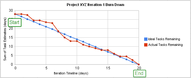 Burn down chart of an agile iteration's progress