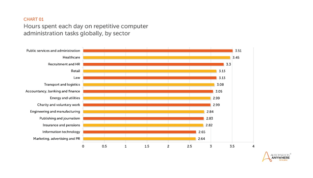 Average hours spent on repetitive computer tasks graph, by sector