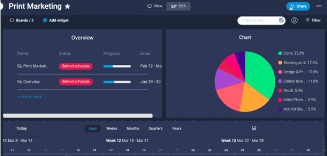 Sample project dashboard from Monday.com
