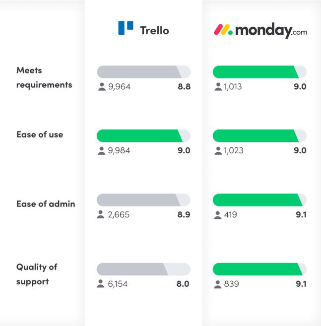 Trello vs. monday G2 reviews