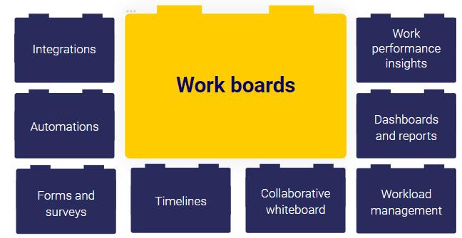 Work boards