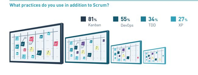 image showing percentage of practices used in addition to scrum