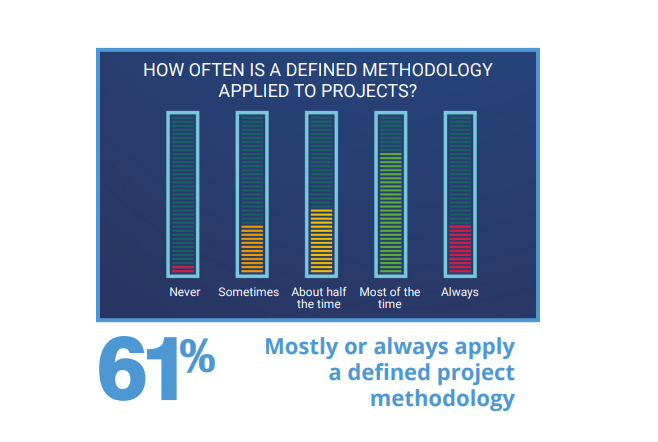 screenshot showing that only 61% of projects apply a defined methodology