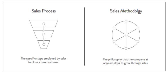 Demonstration of sales funnel process vs sales methodology wheel
