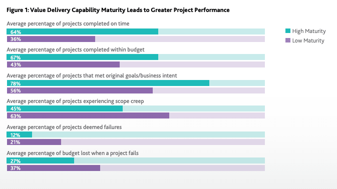 Multiple bar graphs showing how high maturity project management programs outperform low maturity programs on benchmarks like completing projects on time, on budget, in alignment with business intent, and more.