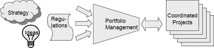 monday.com helps users select the right projects for their project portfolio
