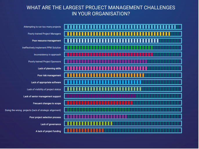 Bar chart showing the most common project management challenges organizations face, with poor risk management in the middle