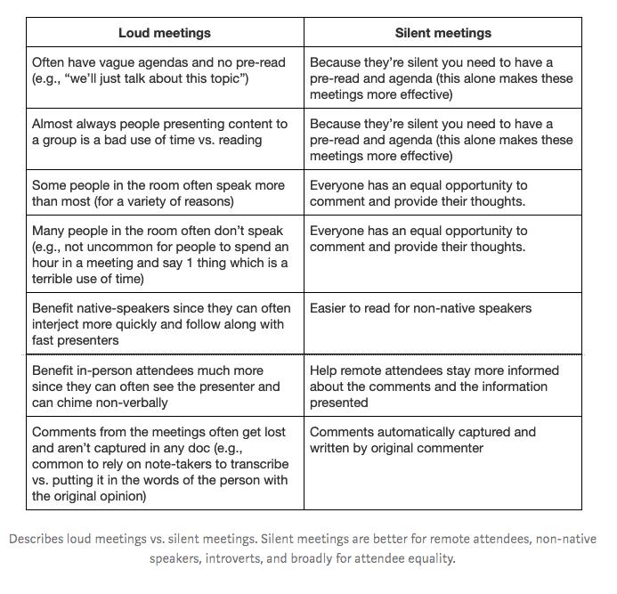 Loud vs Silent Meetings