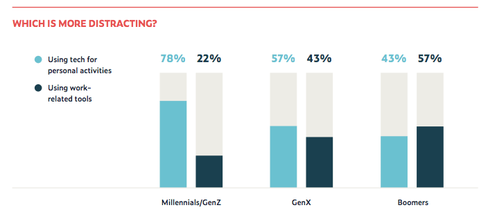 Productivity apps work best for Millennials and Gen Z.