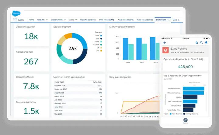 Sales Cloud dashboard