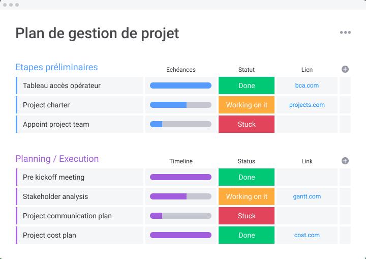 Tableau de plan de gestion de projet