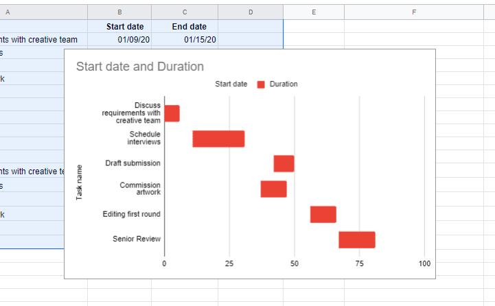 Gantt chart displayed in Google sheets using original project plan data