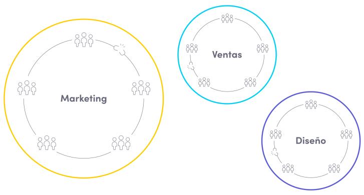 Diagramas de marketing, ventas y diseño