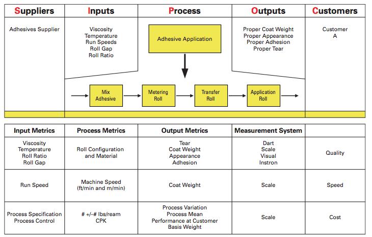screenshot of SIPOC diagram example