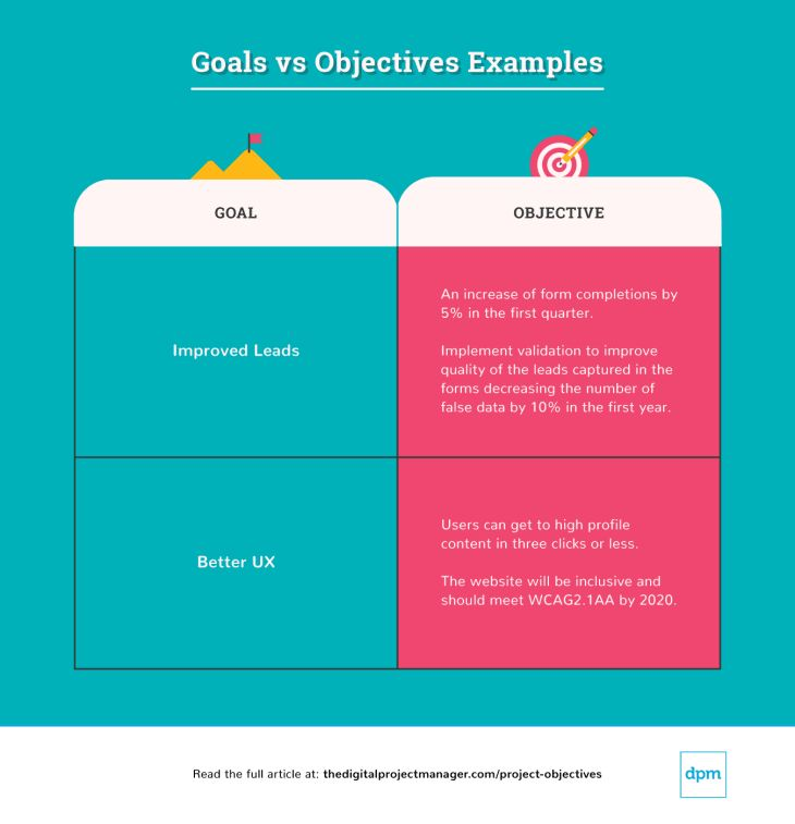 Goals and objectives are far from the same thing. Goals are often large, vague, and long-term. Objectives are specific, actionable steps, that get you closer to meeting your goals.