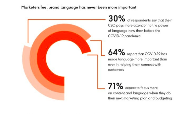Phrasee's research into the use of brand language after COVID-19