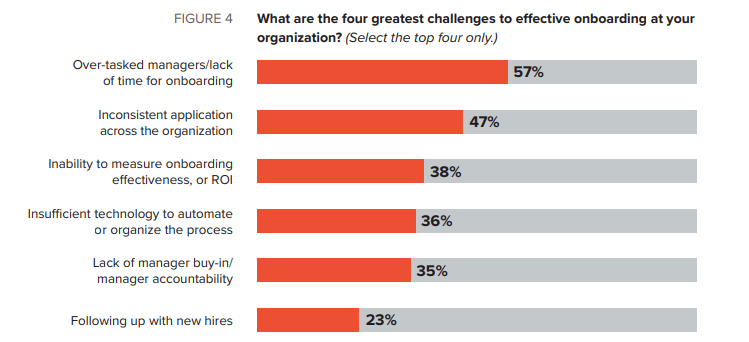 A graph showcasing the greatest employee onboarding challenges.
