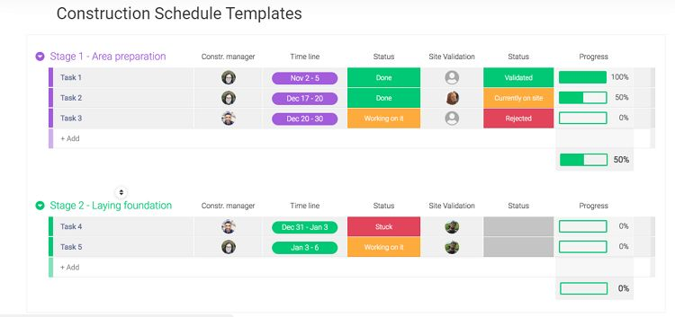 A screenshot of a construction timeline template from Monday.com.