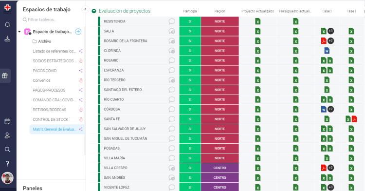 evaluación de proyectos de la cruz roja argentina en monday.com