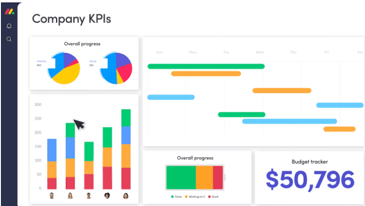 A screenshot showing company KPIs from Monday.com
