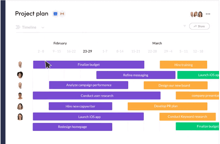 A screenshot of a project management template from Monday.com