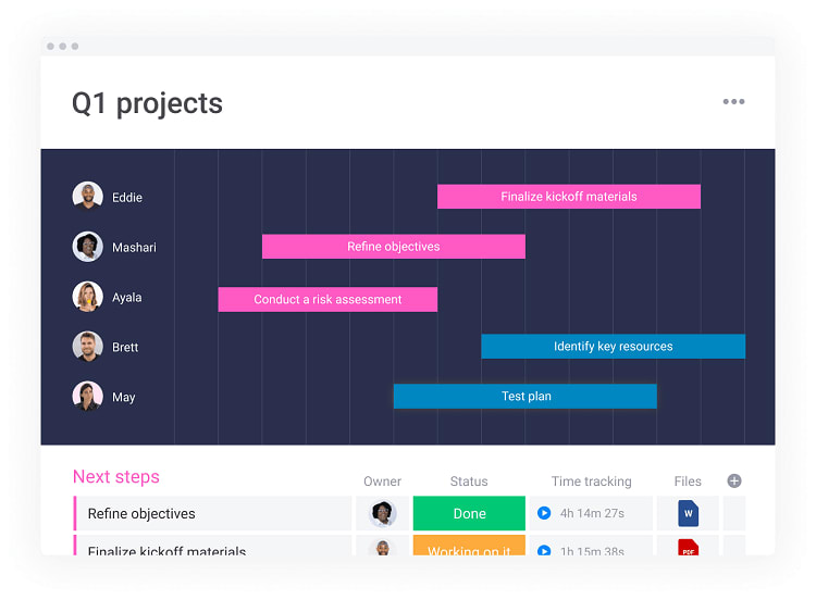 A screenshot of a sample of a visual timeline from Monday.com