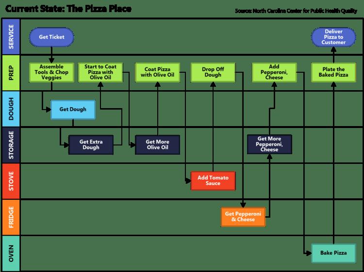 screenshot of swim lane diagram example