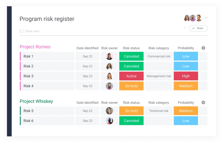 risk register template from monday.com showing owners assigned to risks