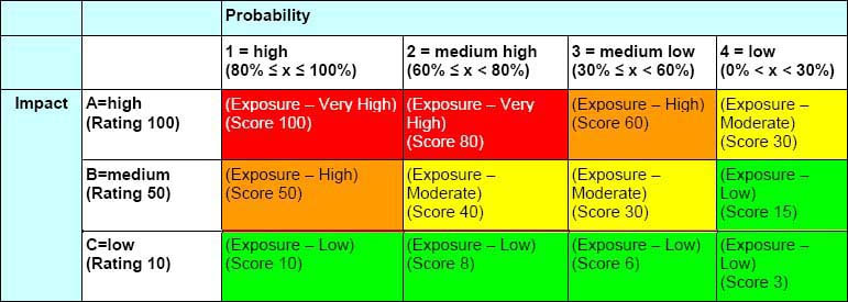 Risk impact probability table from PMI