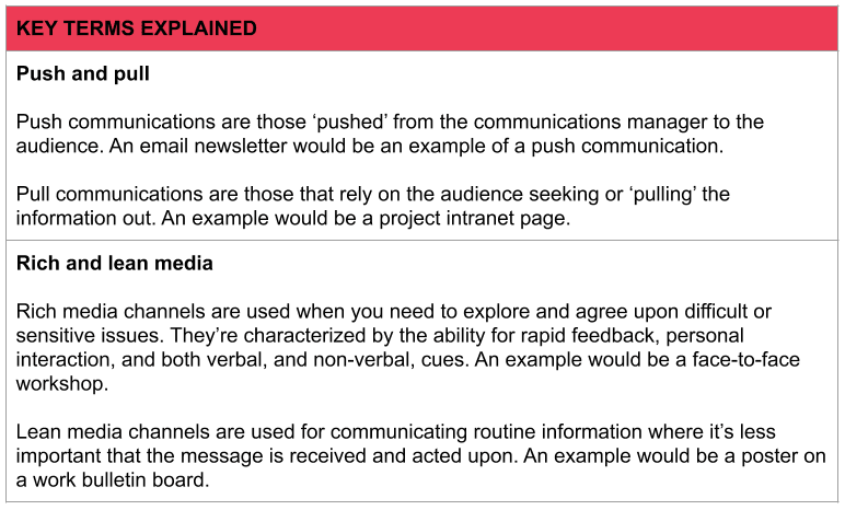 Box explaining the key terms, 'push and pull communications' and 'rich and lean media'