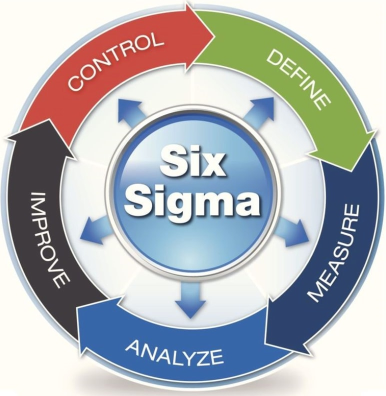 Image showing the 5 steps (DMAIC) of the Six Sigma methodology