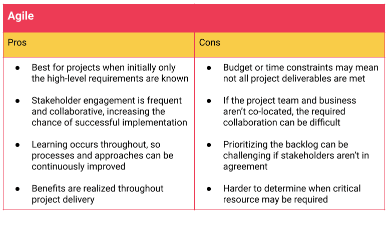 pros and cons of the Agile method
