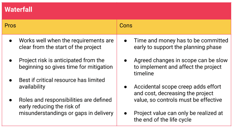 waterfall methodologies pros and cons