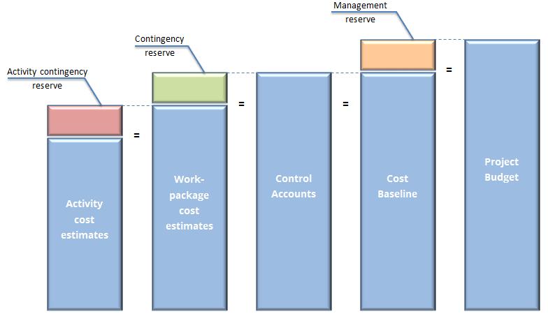 Project budget diagram