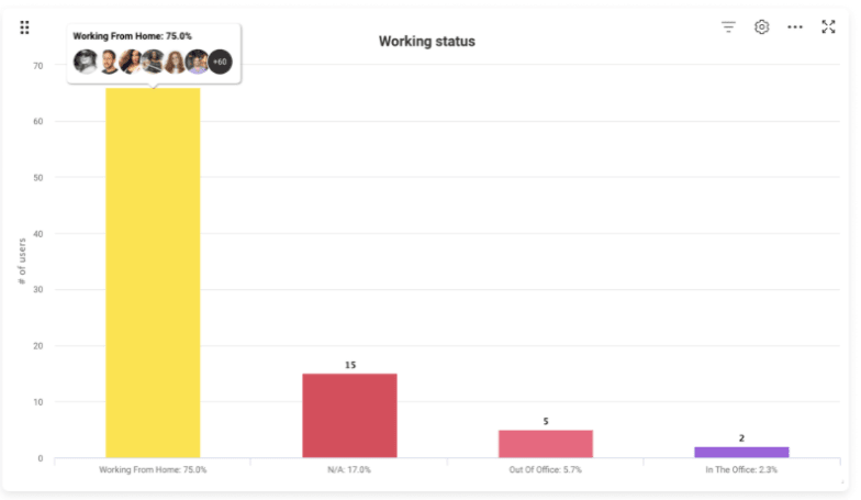 Screenshot from monday.com showing the Working Status feature.