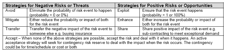 chart of risk mitigation strategies for negative risks and positive risks