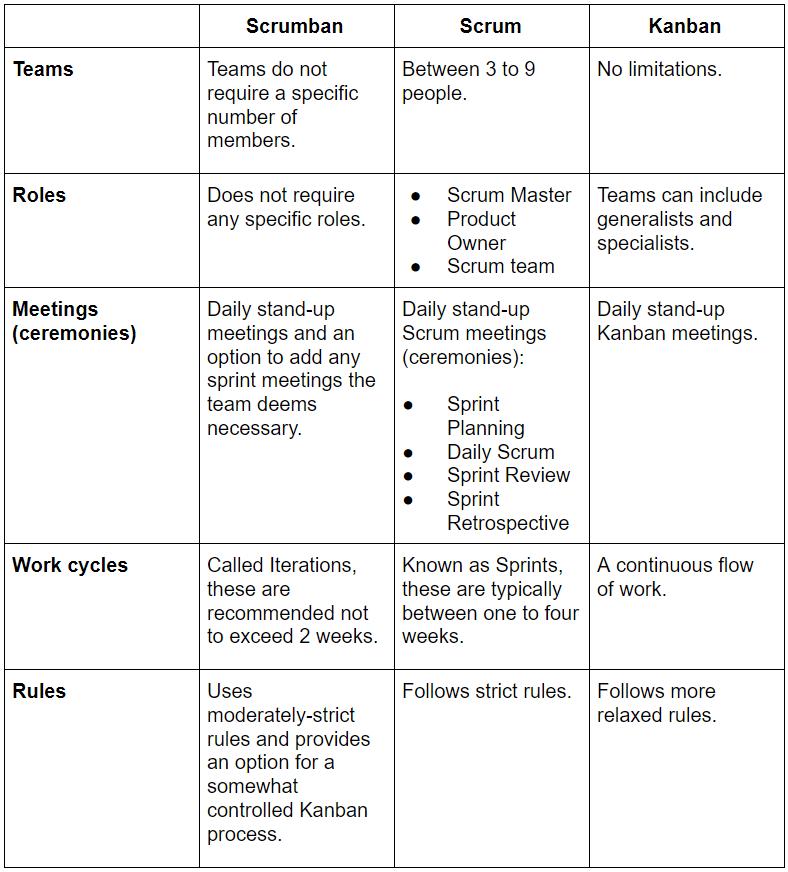 Scrumban, Scrum and Kanban Differences